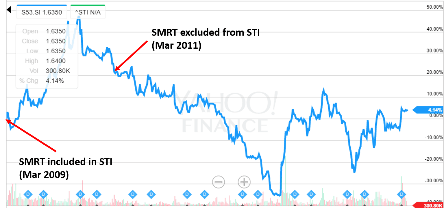 SMRT and STI