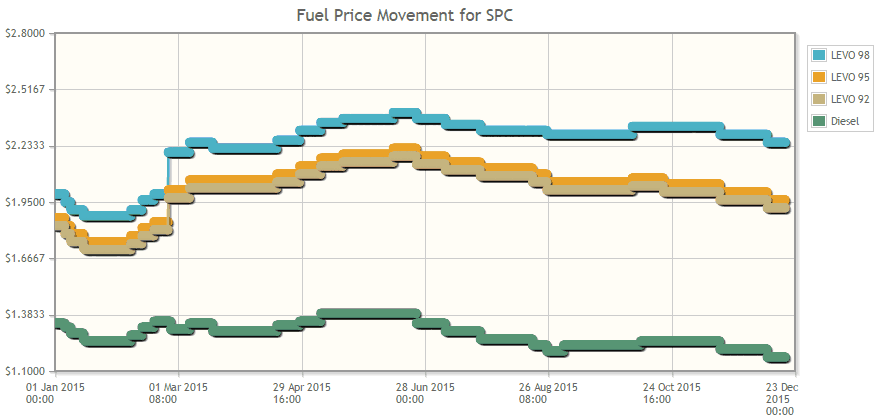 This is the price trend of SPC petrol prices in 2015. My pump price has actually increased from S$1.87 to S$1.96! Screenshot of chenlim.com, visit the site for price data of other companies.