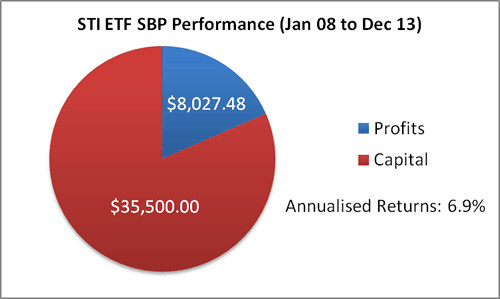 STI ETF SBP - 31 Dec 13