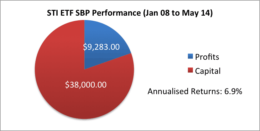 STI ETF SBP - 31 May 14