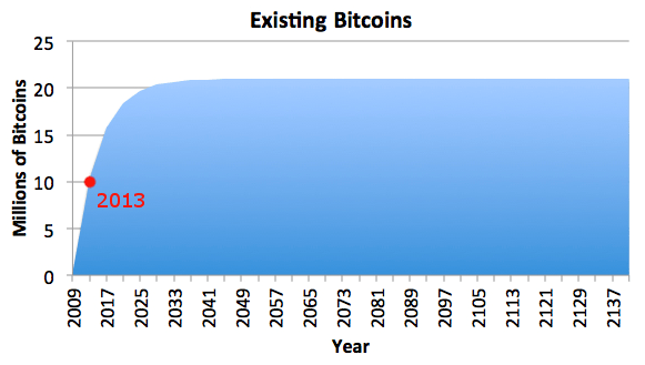 Number of existing bitcoins