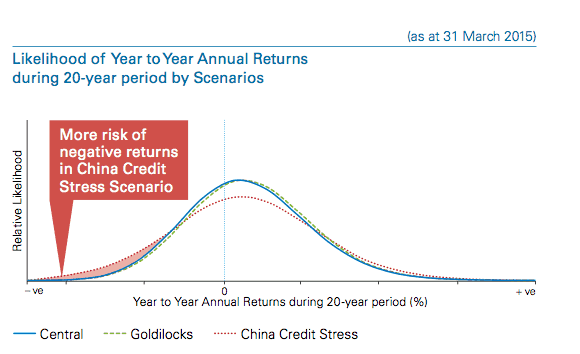 The model predicts higher possibility of negative returns for the China Credit Risk Scenario