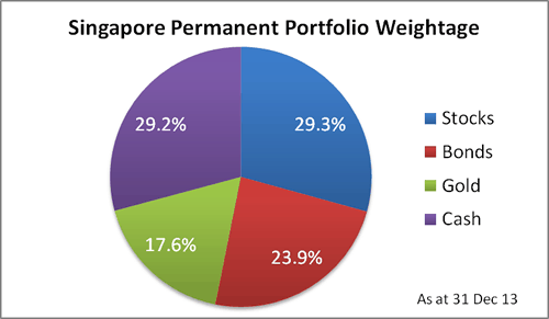 Singapore Permanent Portfolio Weightage - 31 Dec 13