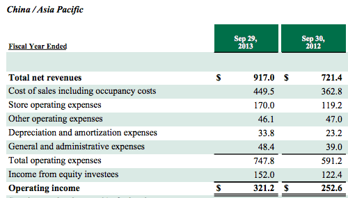 Starbucks 2013 Asia Pac Operating Finances