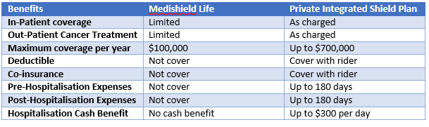 Table IP vs Medishield Life