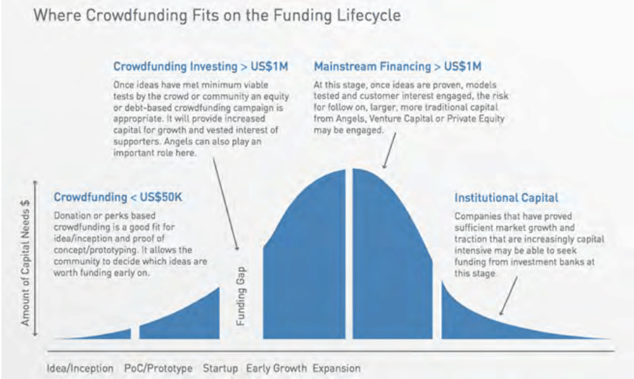The Funding Gap