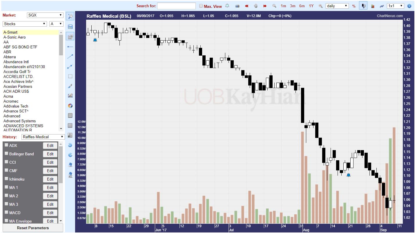 Uob kay hian forex trading