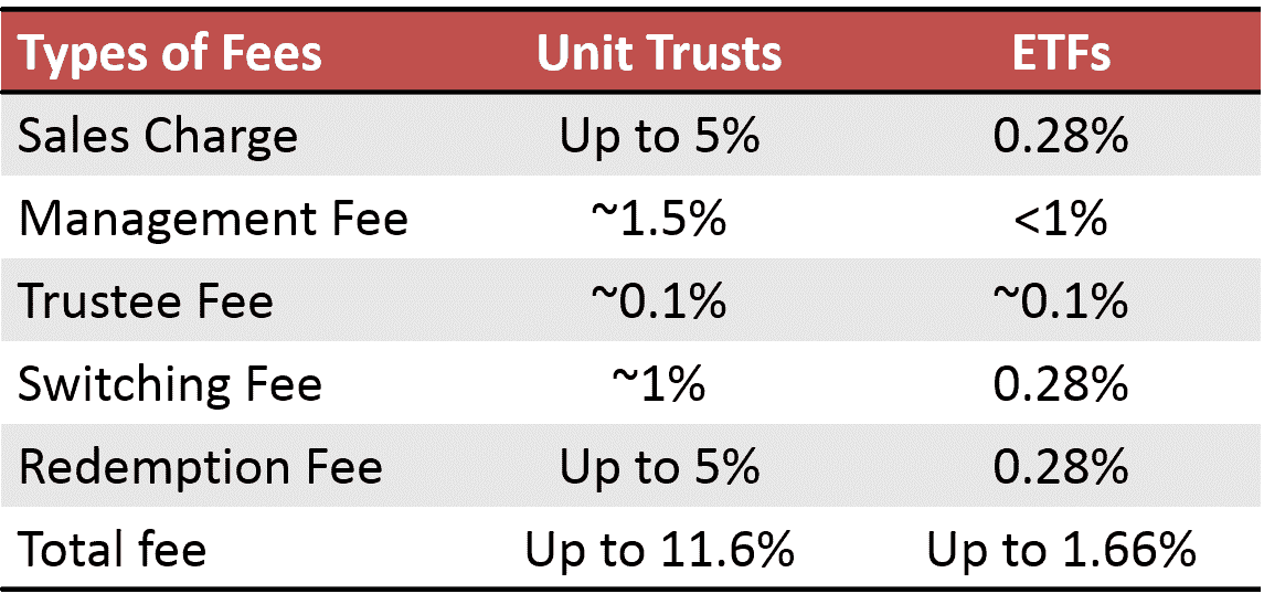 Unit Trusts vs ETFs costs