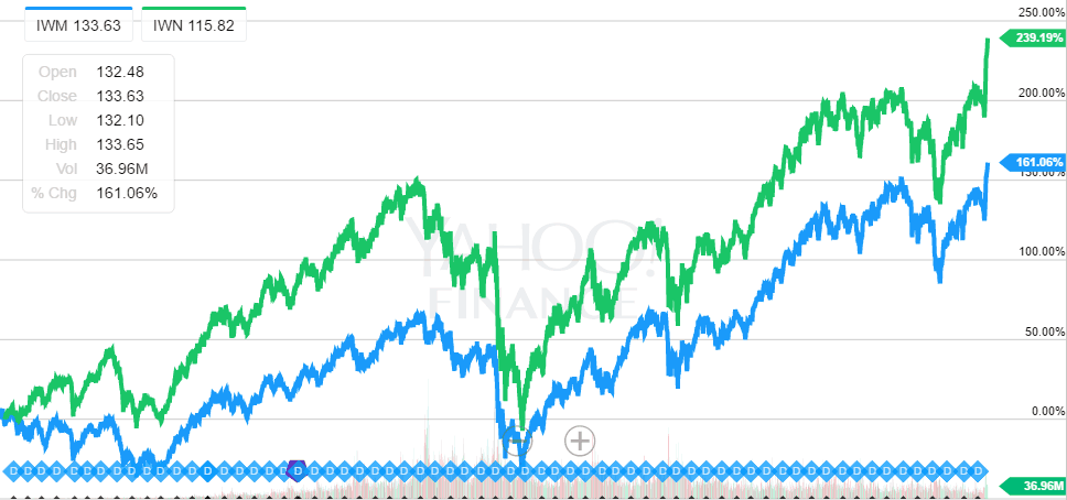 value-factor-iwm-vs-iwn-from-jun-2000