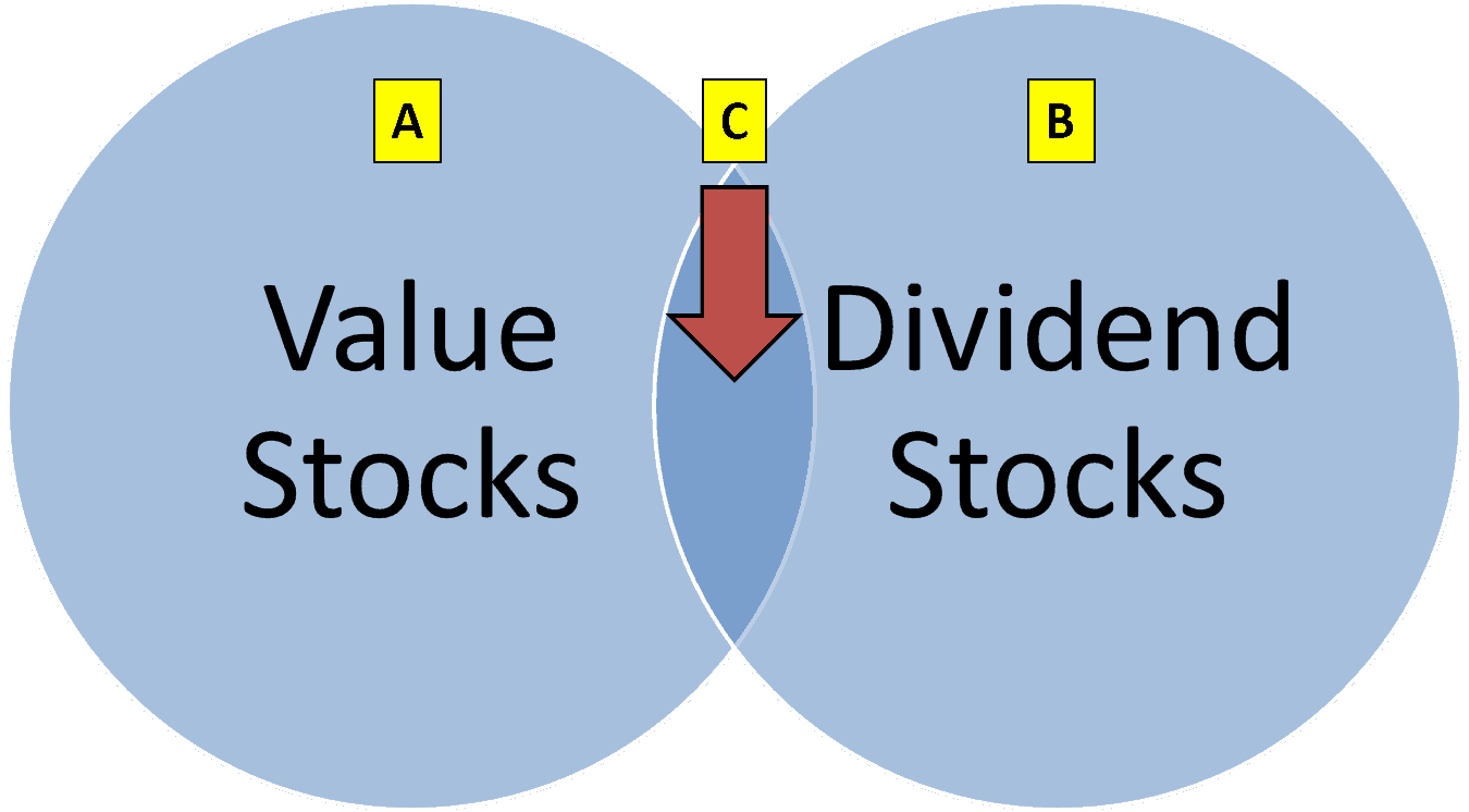 Value and Dividend