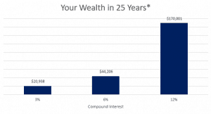 YourWealthCompounded