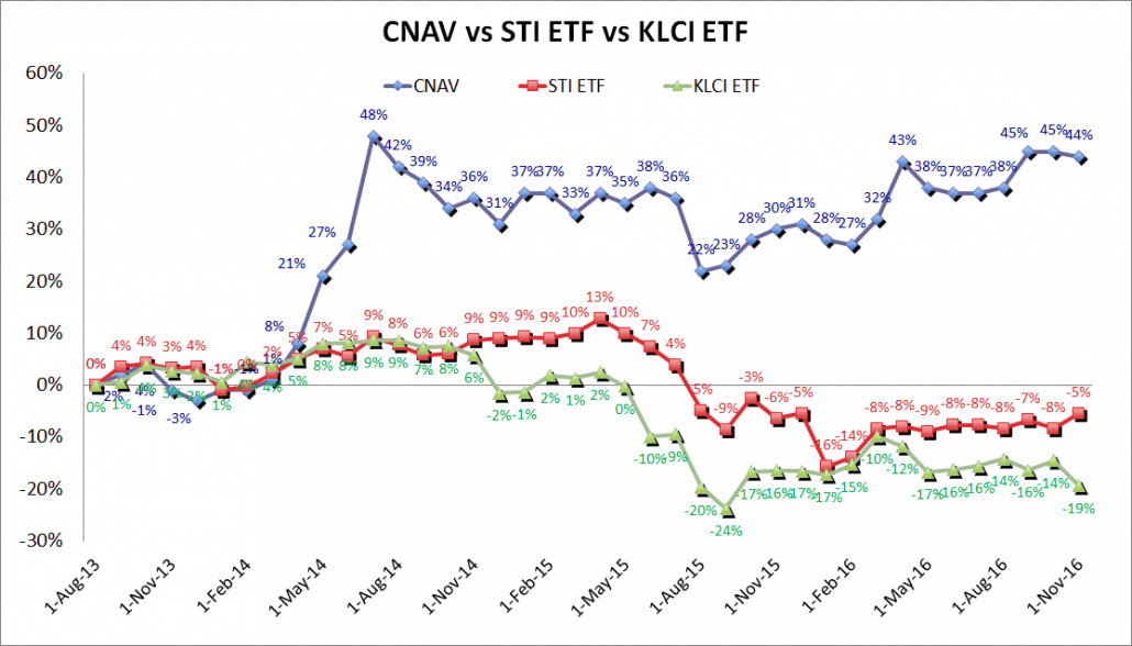 cnav-vs-sti-etf-vs-klci-etf-30-nov-2016