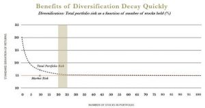 diversification-benefit-decay