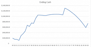 Projected future cash flow
