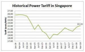 historical-power-tariff-sg