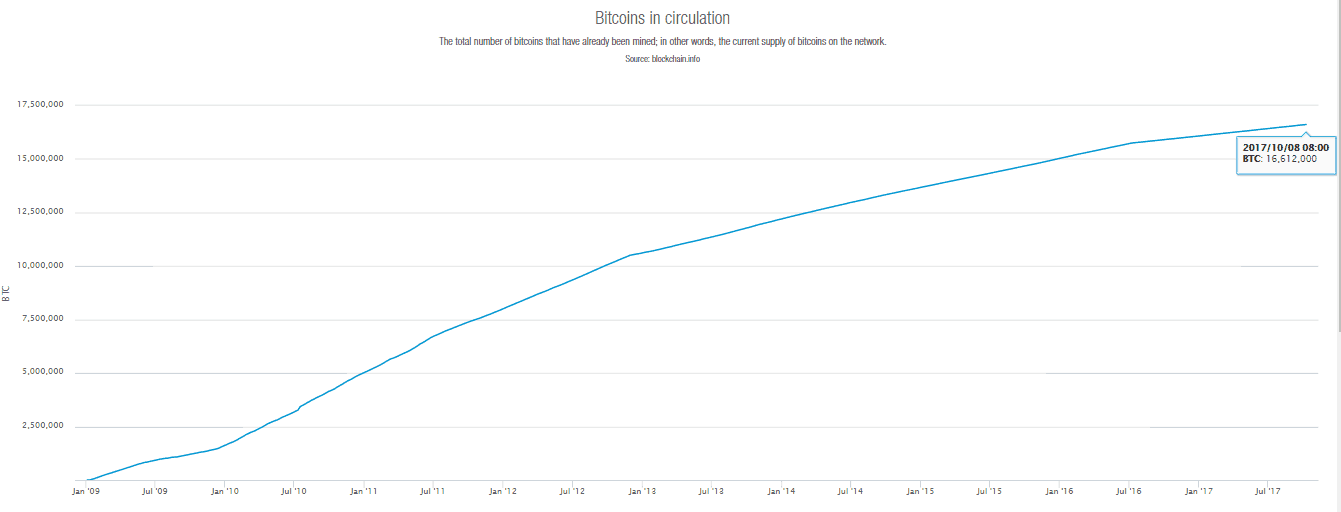number-of-bitcoins-in-circulation