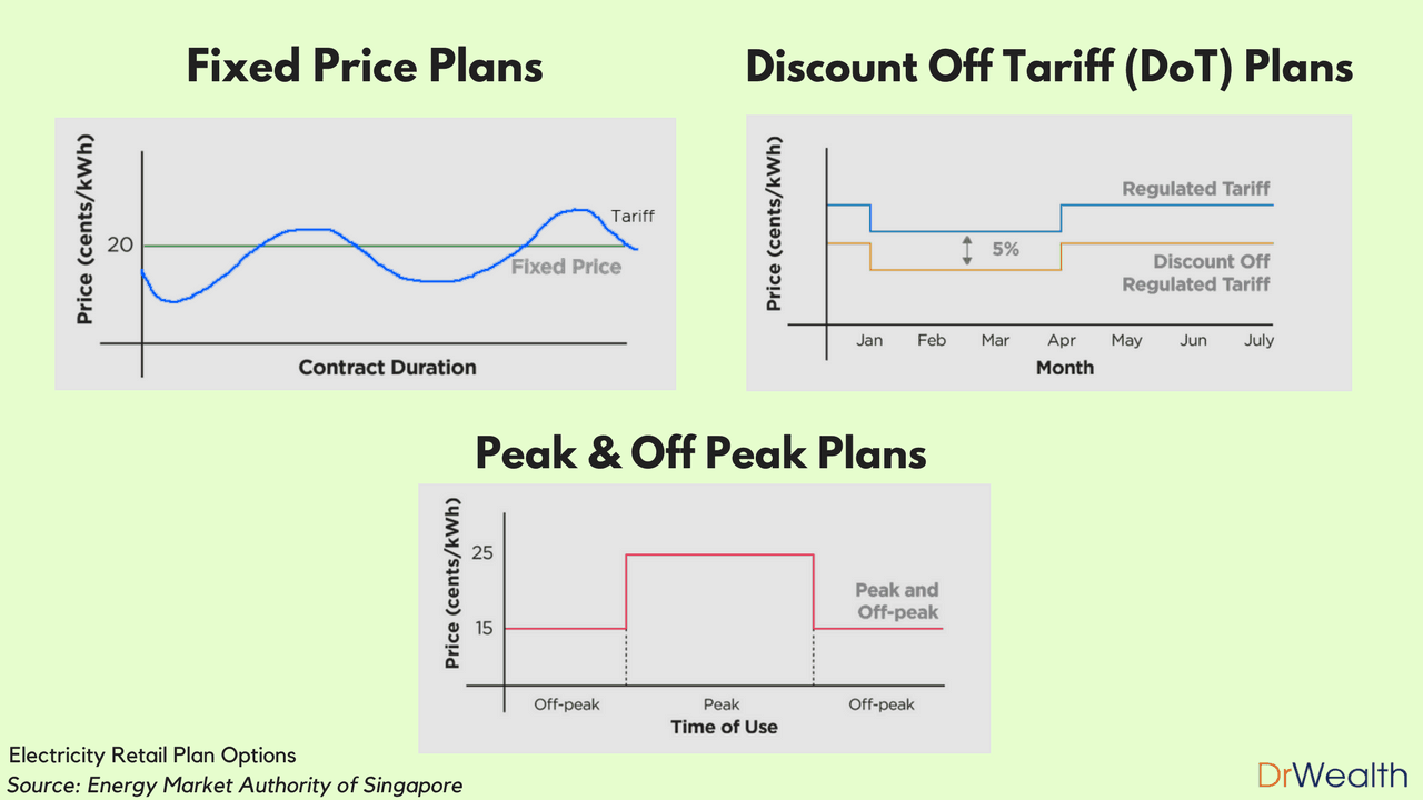 Best electricity retailer plans for singaporeans dr wealth for Best energy plans